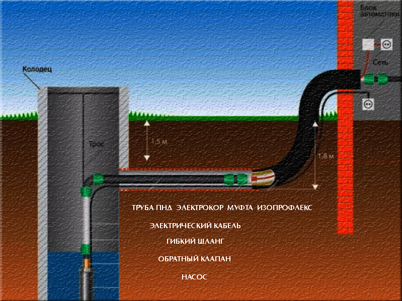 Как автоматизировать подачу воды из колодца