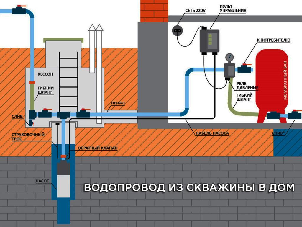 Водопровод из скважины в дом