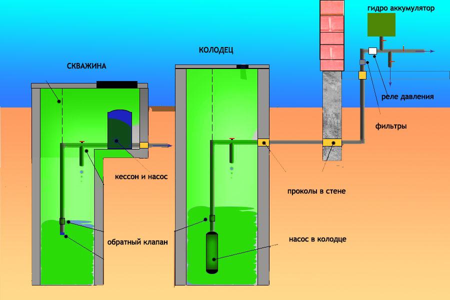 схема водоснабжения частного дома из колодца и скважины